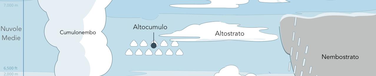 Prevedere il tempo osservando il cielo nuvole medie